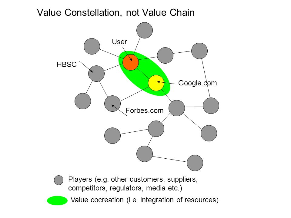 Value Constellation, not Value Chain User Google.com Players (e.g.