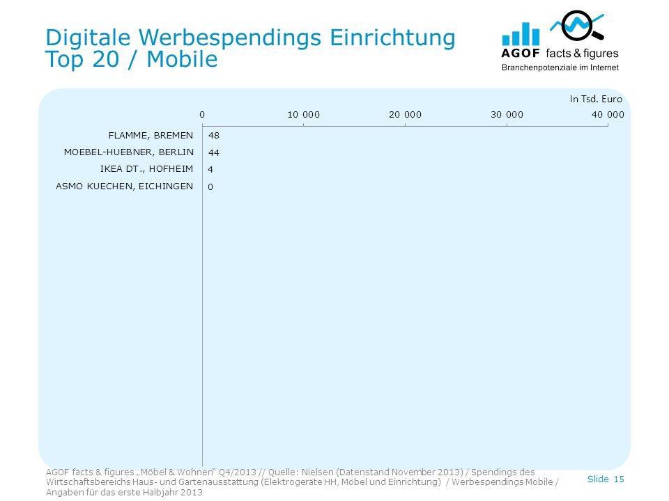 Digitale Werbespendings Einrichtung Top 20 / Mobile Slide 15 In Tsd.