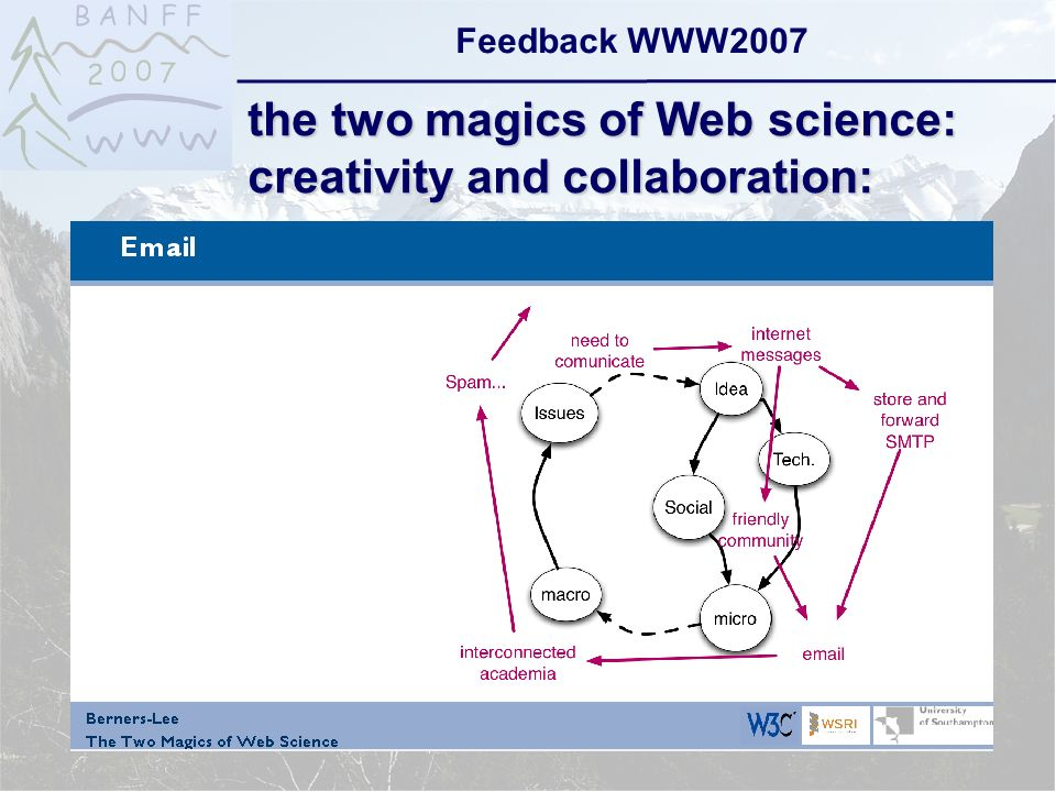 6-Sep-2007reto ambühler6 Feedback WWW2007 the two magics of Web science: creativity and collaboration: