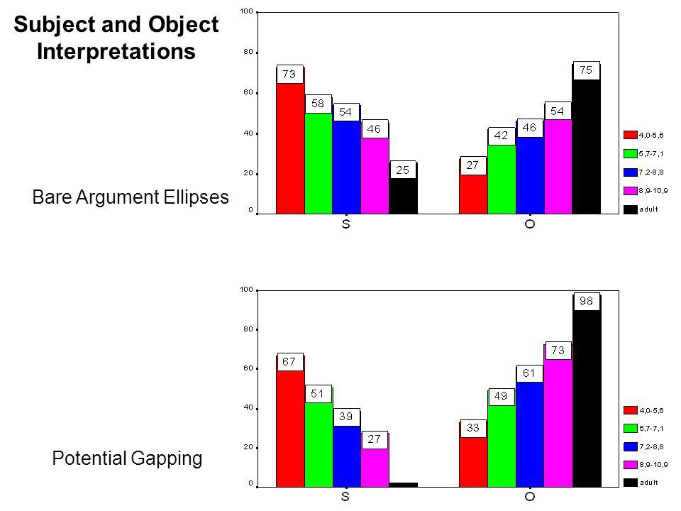 Subject and Object Interpretations Bare Argument Ellipses Potential Gapping