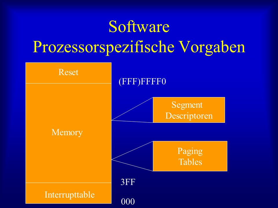 Software Prozessorspezifische Vorgaben Interrupttable Reset (FFF)FFFF0 000 3FF Memory Segment Descriptoren Paging Tables