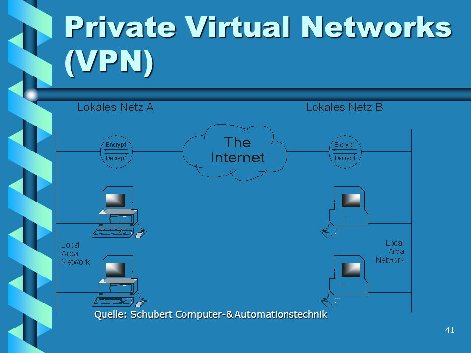 41 Private Virtual Networks (VPN) Quelle: Schubert Computer-& Automationstechnik