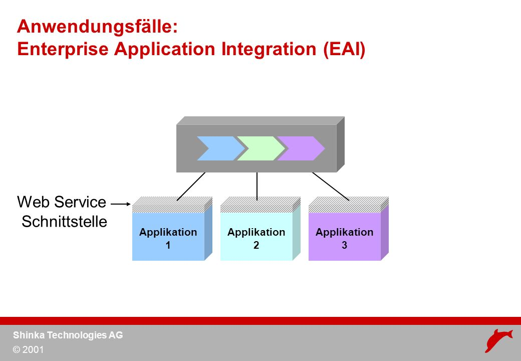 Shinka Technologies AG © 2001 Applikation 2 Applikation 1 Applikation 3 Anwendungsfälle: Enterprise Application Integration (EAI) Web Service Schnittstelle