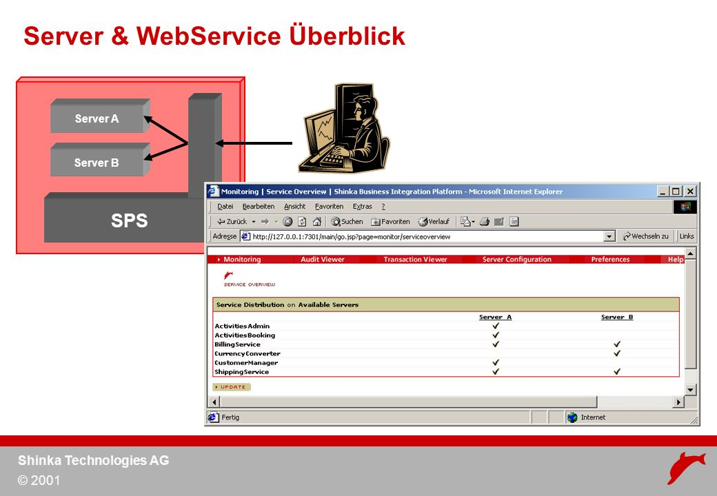 Shinka Technologies AG © 2001 Server & WebService Überblick Server A Server B SPS