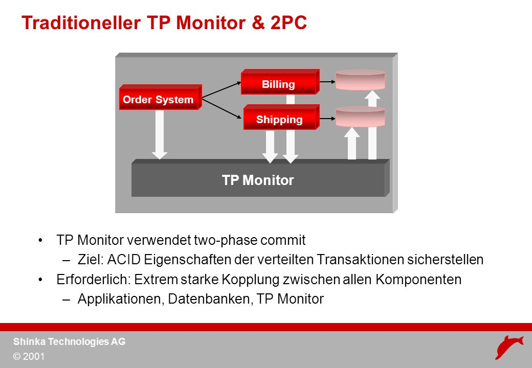 Shinka Technologies AG © 2001 Traditioneller TP Monitor & 2PC TP Monitor TP Monitor verwendet two-phase commit –Ziel: ACID Eigenschaften der verteilten Transaktionen sicherstellen Erforderlich: Extrem starke Kopplung zwischen allen Komponenten –Applikationen, Datenbanken, TP Monitor Order System Shipping Billing