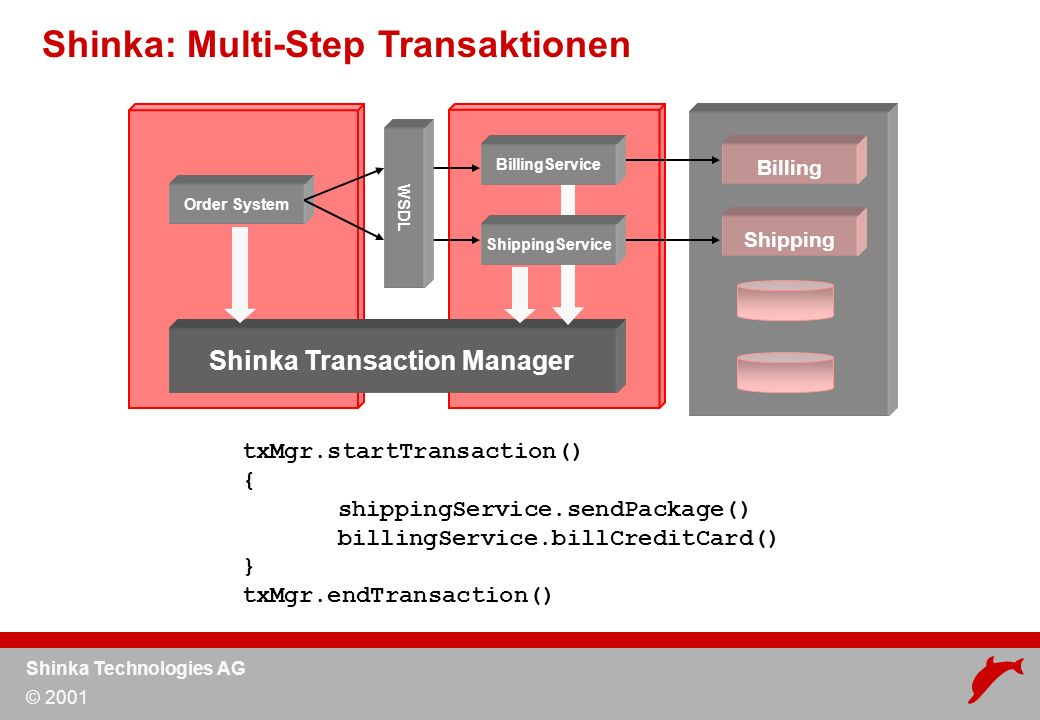 Shinka Technologies AG © 2001 Shinka: Multi-Step Transaktionen Order System Shinka Transaction Manager WSDL BillingService txMgr.startTransaction() { shippingService.sendPackage() billingService.billCreditCard() } txMgr.endTransaction() ShippingService Shipping Billing