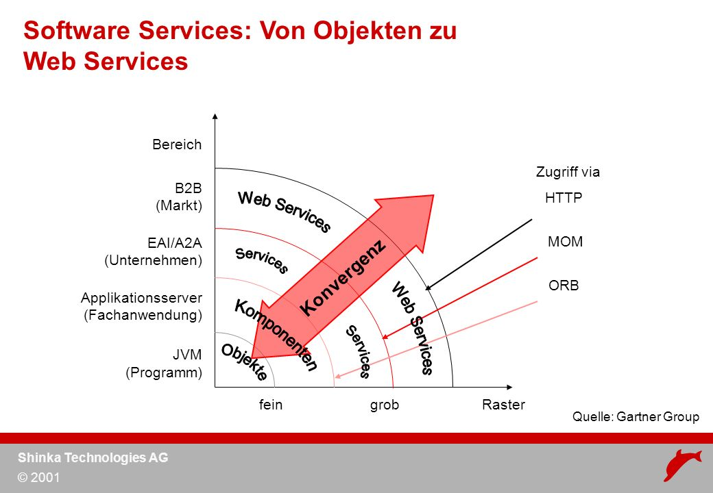 Shinka Technologies AG © 2001 fein grob Raster Bereich B2B (Markt) EAI/A2A (Unternehmen) Applikationsserver (Fachanwendung) JVM (Programm) Zugriff via HTTP MOM ORB Software Services: Von Objekten zu Web Services Quelle: Gartner Group Konvergenz