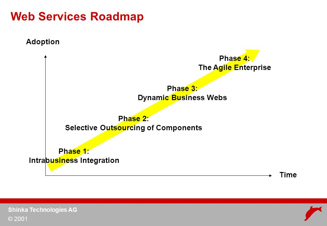 Shinka Technologies AG © 2001 Web Services Roadmap Time Adoption Phase 1: Intrabusiness Integration Phase 2: Selective Outsourcing of Components Phase 4: The Agile Enterprise Phase 3: Dynamic Business Webs
