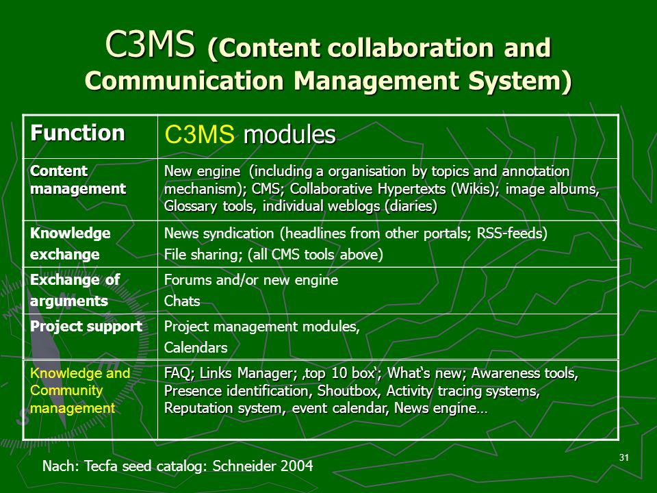 31 C3MS (Content collaboration and Communication Management System) Function modules C3MS modules Content management New engine (including a organisation by topics and annotation mechanism); CMS; Collaborative Hypertexts (Wikis); image albums, Glossary tools, individual weblogs (diaries) Knowledge exchange News syndication (headlines from other portals; RSS-feeds) File sharing; (all CMS tools above) Nach: Tecfa seed catalog: Schneider 2004 Exchange of arguments Forums and/or new engine Chats Project supportProject management modules, Calendars Knowledge and Community management FAQ; Links Manager; top 10 box; Whats new; Awareness tools, Presence identification, Shoutbox, Activity tracing systems, Reputation system, event calendar, News engine…