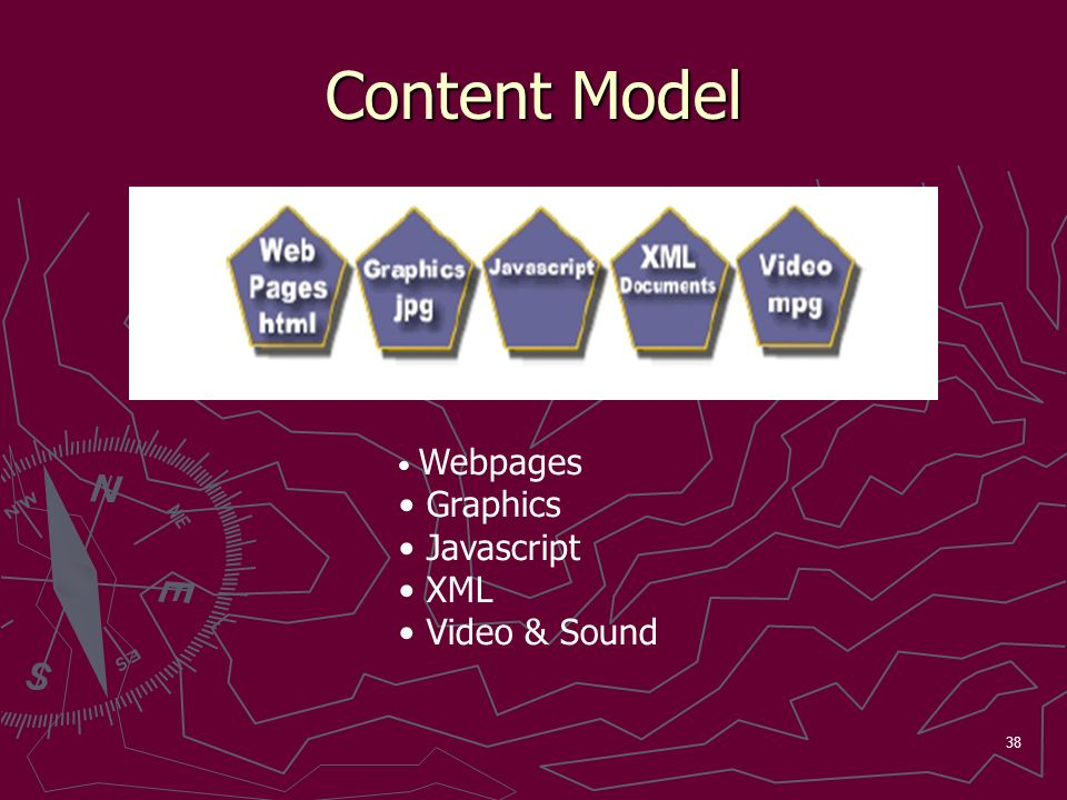 38 Content Model Webpages Graphics Javascript XML Video & Sound