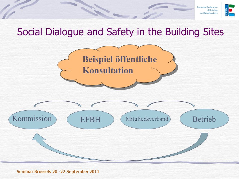 Social Dialogue and Safety in the Building Sites Seminar Brussels 20 -22 September 2011 Beispiel öffentliche Konsultation EFBH Kommission Betrieb Mitgliedsverband