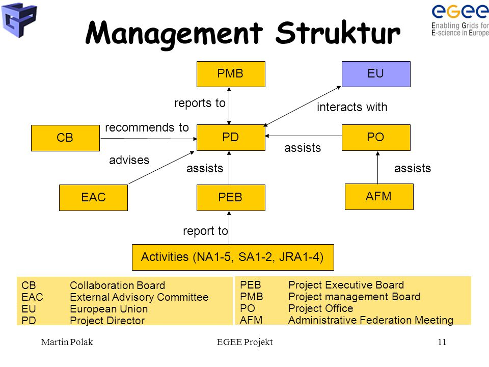 Martin PolakEGEE Projekt11 Management Struktur assists advises reports to PMB PD PEB EU PO EAC CB recommends to interacts with Activities (NA1-5, SA1-2, JRA1-4) report to AFM assists CBCollaboration Board EACExternal Advisory Committee EUEuropean Union PDProject Director PEBProject Executive Board PMBProject management Board POProject Office AFM Administrative Federation Meeting