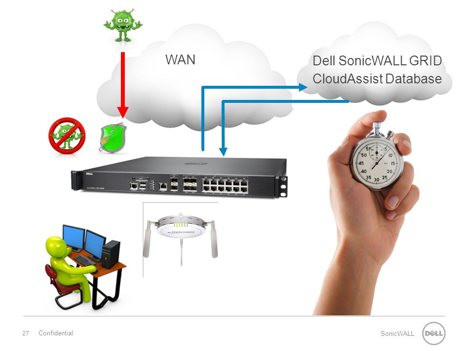 27 SonicWALL Confidential WAN Dell SonicWALL GRID CloudAssist Database