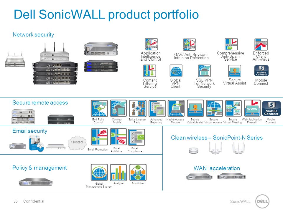 35 SonicWALL Confidential Secure remote access Email security Policy & management Hosted Network security Dell SonicWALL product portfolio Clean wireless – SonicPoint-N Series WAN acceleration Application Intelligence and Control GAV/ Anti-Spyware Intrusion Prevention Comprehensive Anti-Spam Service Enforced Client Anti-Virus Content Filtering Service Global VPN Client SSL VPN For Network Security Secure Virtual Assist Mobile Connect End Point Control Connect Mobile Spike License Pack Advanced Reporting Native Access Module Secure Virtual Assist Secure Virtual Access Secure Virtual Meeting Mobile Connect Web Application Firewall Email Protection Email Anti-Virus Email Compliance Global Management System AnalyzerScrutinizer
