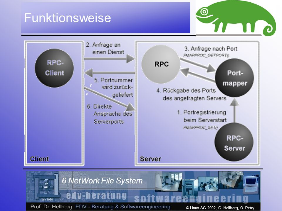 © Linux-AG 2002, G. Hellberg, O. Petry 6 NetWork File System Funktionsweise