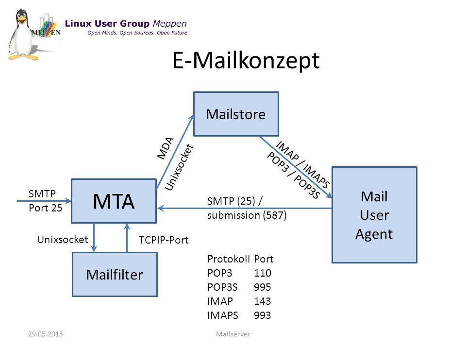 29.05.2015Mailserver E-Mailkonzept MTA SMTP Port 25 Mailfilter Unixsocket TCPIP-Port Mailstore MDA Unixsocket Mail User Agent IMAP / IMAPS POP3 / POP3S SMTP (25) / submission (587) ProtokollPort POP3110 POP3S995 IMAP143 IMAPS993