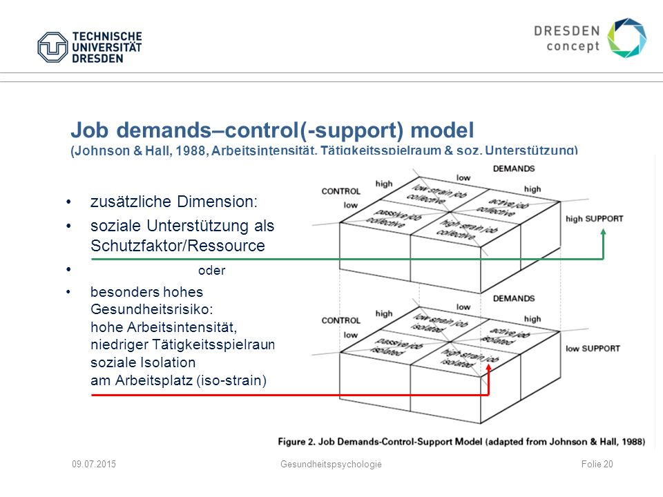 Job demands–control(-support) model (Johnson & Hall, 1988, Arbeitsintensität, Tätigkeitsspielraum & soz.