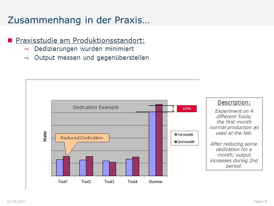 12.00.012.08.9 7.18 9.20 8.60 6.40 6.20 6.40 6.80 6.20 5.00 Page 13 22.05.2007 Praxisstudie am Produktionsstandort: ¬Dedizierungen wurden minimiert ¬Output messen und gegenüberstellen Zusammenhang in der Praxis… Reduced Dedication 10% Dedication Example Description: Experiment on 4 different Tools; the first month normal production as used at the fab.