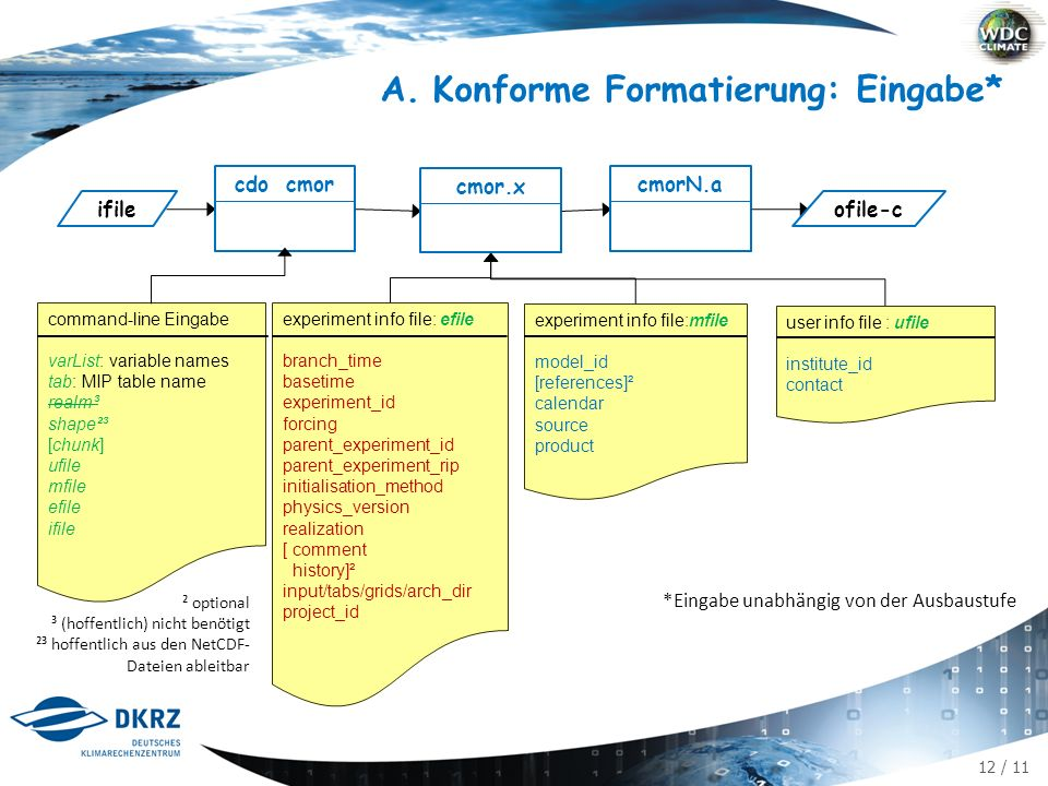12 / 11 A.Konforme Formatierung: Eingabe* cdo cmor ifile cmor.xcmorN.a ofile-c ² optional ³ (hoffentlich) nicht benötigt ²³ hoffentlich aus den NetCDF- Dateien ableitbar user info file : ufile institute_id contact experiment info file:mfile model_id [references]² calendar source product experiment info file: efile branch_time basetime experiment_id forcing parent_experiment_id parent_experiment_rip initialisation_method physics_version realization [ comment history]² input/tabs/grids/arch_dir project_id command-line Eingabe varList: variable names tab: MIP table name realm³ shape²³ [chunk] ufile mfile efile ifile *Eingabe unabhängig von der Ausbaustufe