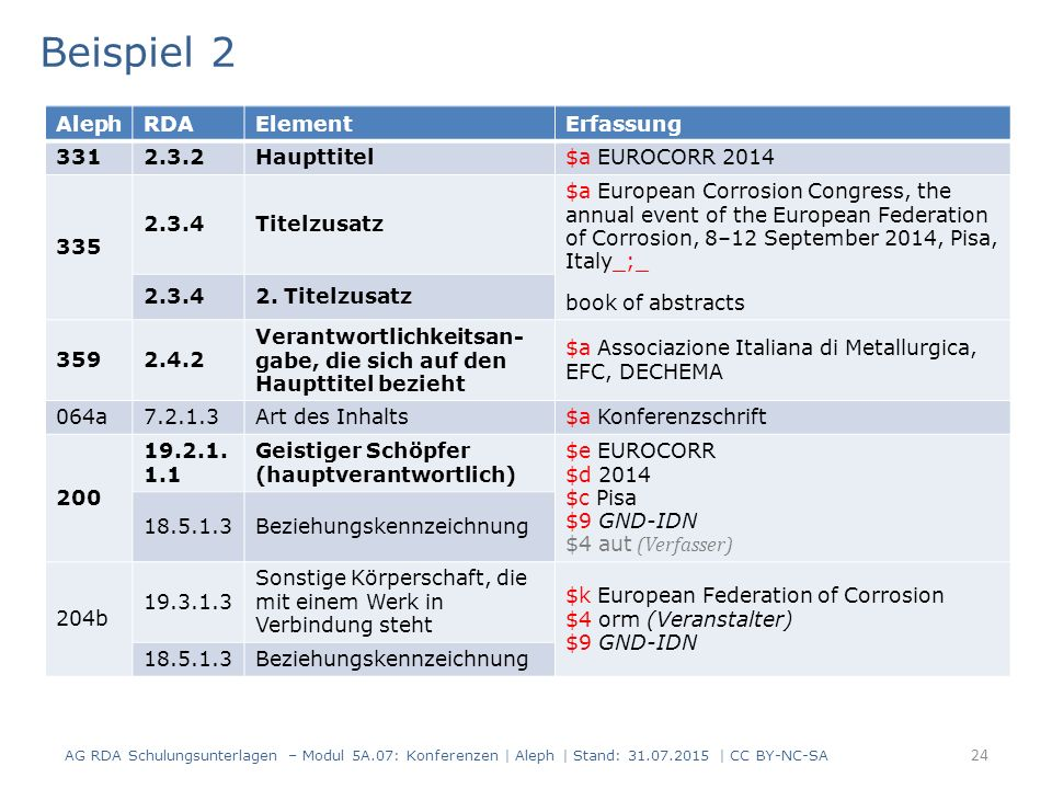 24 Beispiel 2 AG RDA Schulungsunterlagen – Modul 5A.07: Konferenzen | Aleph | Stand: 31.07.2015 | CC BY-NC-SA AlephRDAElementErfassung 3312.3.2Haupttitel$a EUROCORR 2014 335 2.3.4Titelzusatz $a European Corrosion Congress, the annual event of the European Federation of Corrosion, 8–12 September 2014, Pisa, Italy_;_ book of abstracts 2.3.42.