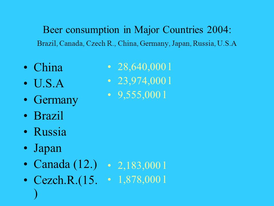 Beer consumption in Major Countries 2004: Brazil, Canada, Czech R., China, Germany, Japan, Russia, U.S.A China U.S.A Germany Brazil Russia Japan Canada (12.) Cezch.R.(15.