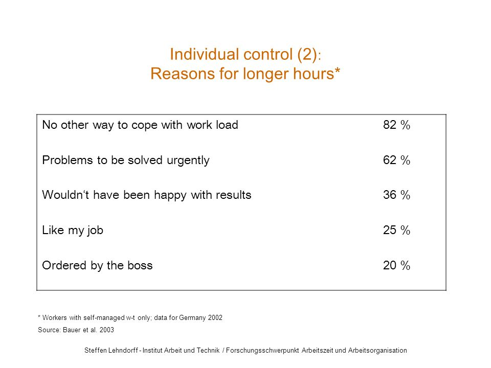 Steffen Lehndorff - Institut Arbeit und Technik / Forschungsschwerpunkt Arbeitszeit und Arbeitsorganisation No other way to cope with work load82 % Problems to be solved urgently62 % Wouldn't have been happy with results36 % Like my job25 % Ordered by the boss20 % Individual control (2) : Reasons for longer hours* * Workers with self-managed w-t only; data for Germany 2002 Source: Bauer et al.