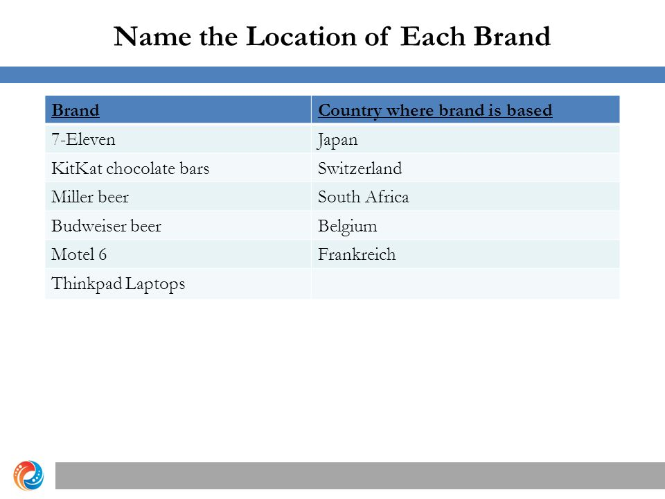 Name the Location of Each Brand Copyright © 2012 Pearson Education, Inc.