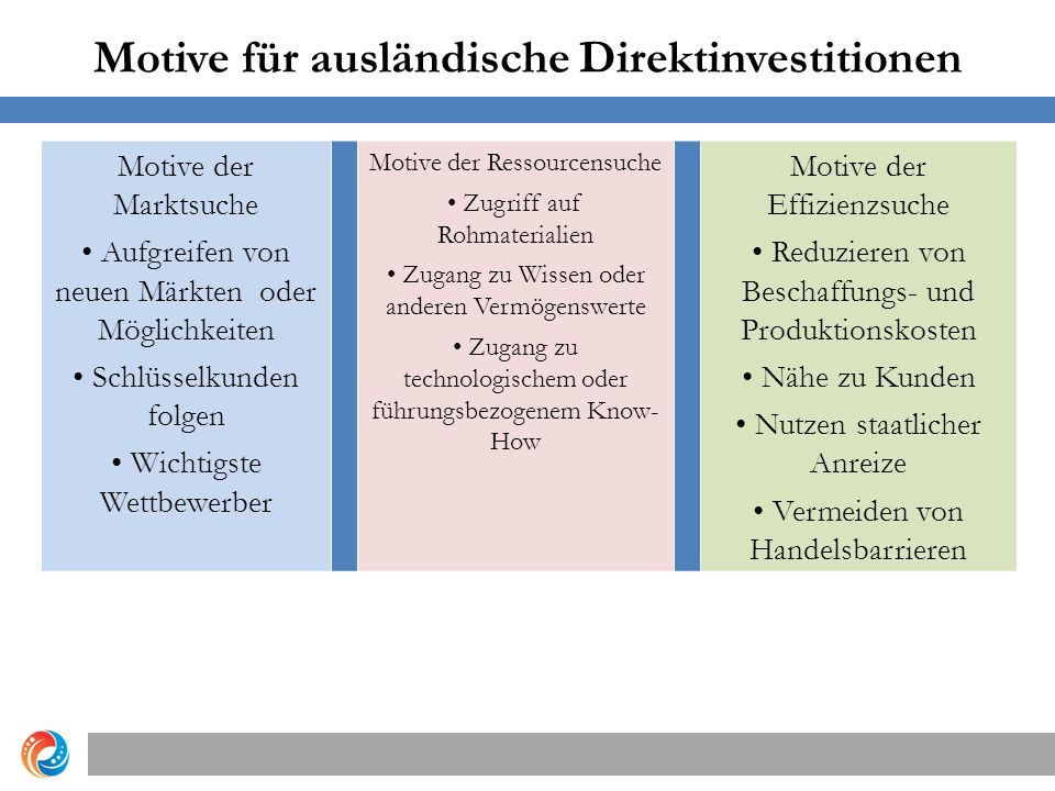Motive für ausländische Direktinvestitionen Copyright © 2012 Pearson Education, Inc.