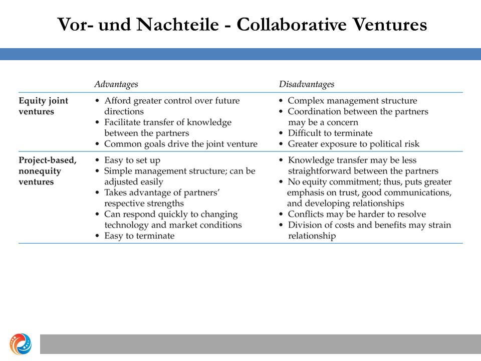 Vor- und Nachteile - Collaborative Ventures Copyright © 2012 Pearson Education, Inc.