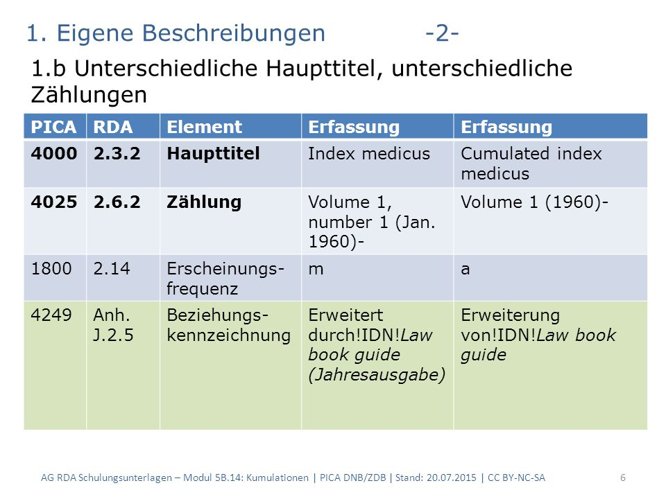 6 PICARDAElementErfassung 40002.3.2HaupttitelIndex medicusCumulated index medicus 40252.6.2ZählungVolume 1, number 1 (Jan.