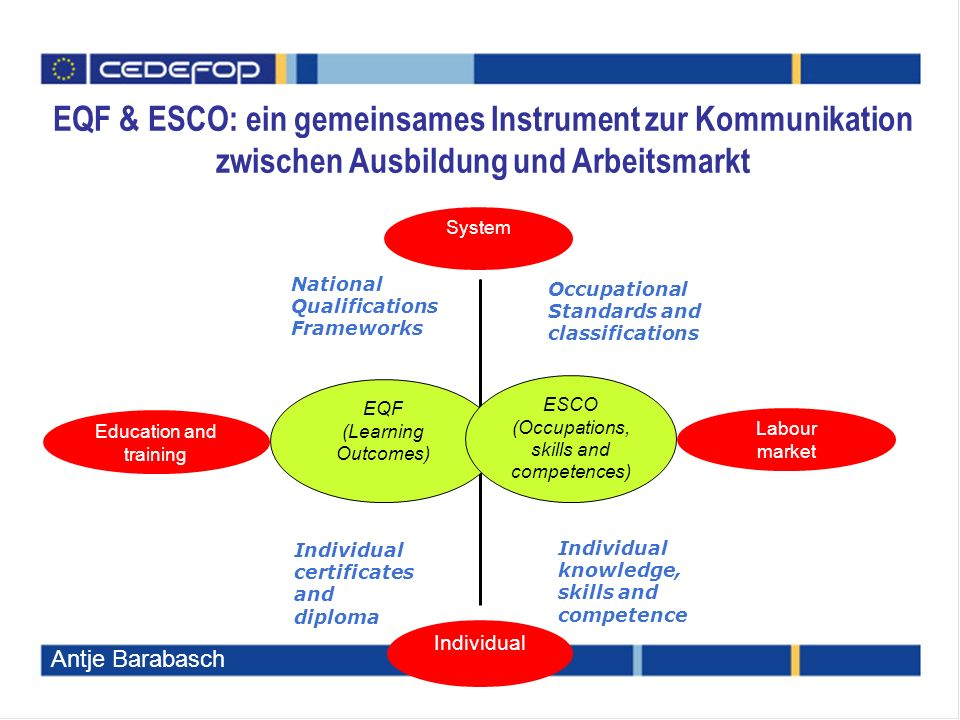 System Individual Education and training Labour market EQF (Learning Outcomes) ESCO (Occupations, skills and competences) National Qualifications Frameworks Individual certificates and diploma Occupational Standards and classifications Individual knowledge, skills and competence EQF & ESCO: ein gemeinsames Instrument zur Kommunikation zwischen Ausbildung und Arbeitsmarkt Antje Barabasch