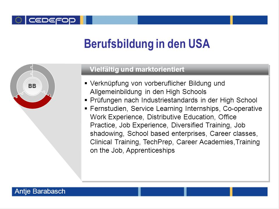 Vielfältig und marktorientiert  Verknüpfung von vorberuflicher Bildung und Allgemeinbildung in den High Schools  Prüfungen nach Industriestandards in der High School  Fernstudien, Service Learning Internships, Co-operative Work Experience, Distributive Education, Office Practice, Job Experience, Diversified Training, Job shadowing, School based enterprises, Career classes, Clinical Training, TechPrep, Career Academies,Training on the Job, Apprenticeships  Verknüpfung von vorberuflicher Bildung und Allgemeinbildung in den High Schools  Prüfungen nach Industriestandards in der High School  Fernstudien, Service Learning Internships, Co-operative Work Experience, Distributive Education, Office Practice, Job Experience, Diversified Training, Job shadowing, School based enterprises, Career classes, Clinical Training, TechPrep, Career Academies,Training on the Job, Apprenticeships BB Berufsbildung in den USA Antje Barabasch
