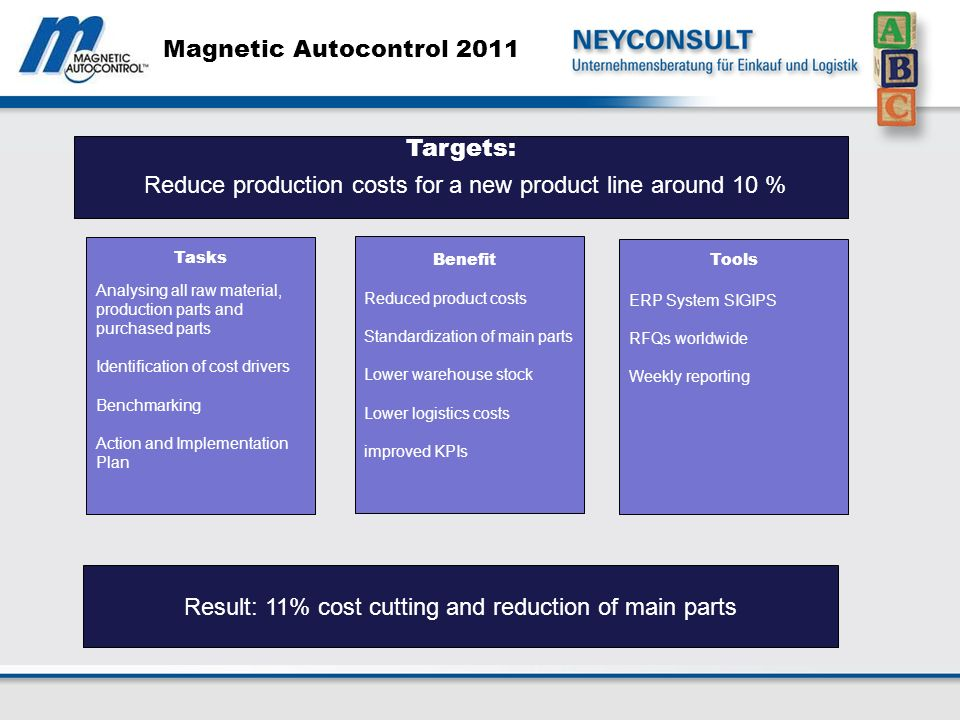 Magnetic Autocontrol 2011 Analysing all raw material, production parts and purchased parts Identification of cost drivers Benchmarking Action and Implementation Plan Reduced product costs Standardization of main parts Lower warehouse stock Lower logistics costs improved KPIs ERP System SIGIPS RFQs worldwide Weekly reporting Result: 11% cost cutting and reduction of main parts BenefitTools Tasks Targets: Reduce production costs for a new product line around 10 %