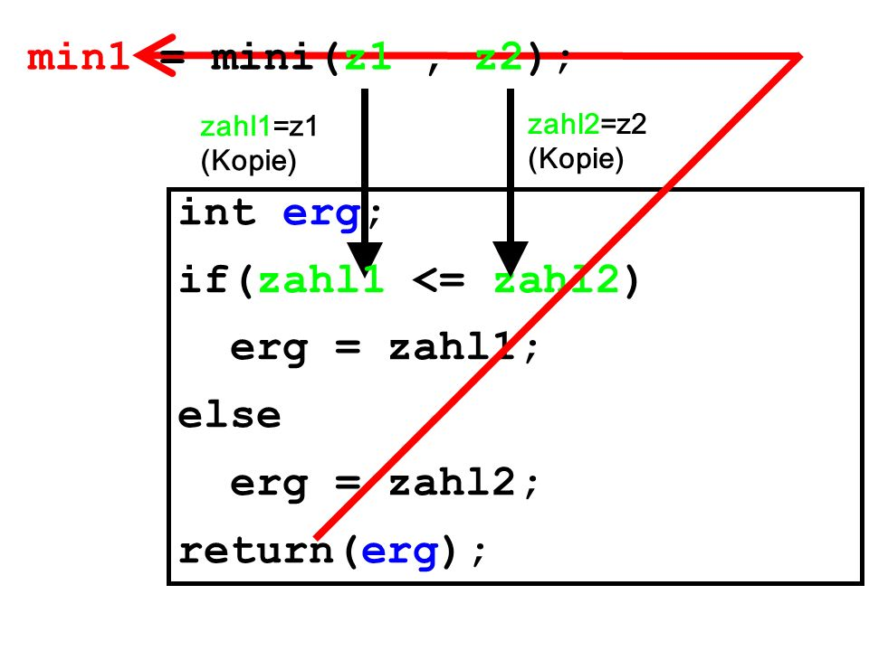 int erg; if(zahl1 <= zahl2) erg = zahl1; else erg = zahl2; return(erg); min1 = mini(z1, z2); zahl1=z1 (Kopie) zahl2=z2 (Kopie)