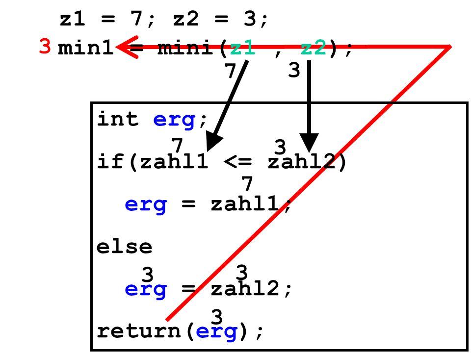 int erg; if(zahl1 <= zahl2) erg = zahl1; else erg = zahl2; return(erg); z1 = 7; z2 = 3; min1 = mini(z1, z2); 7 3 3 7 3 3 3 7 3