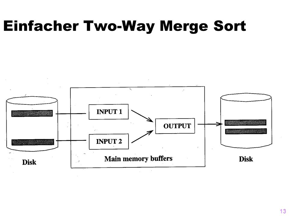 13 Einfacher Two-Way Merge Sort