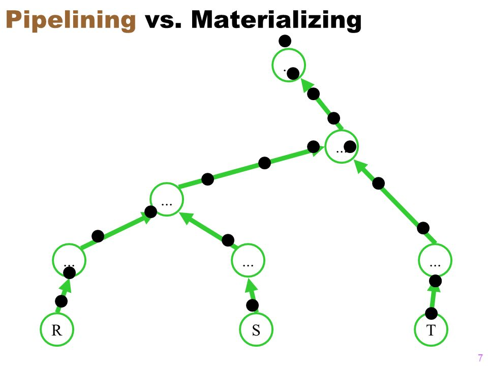 7 Pipelining vs. Materializing RS... T