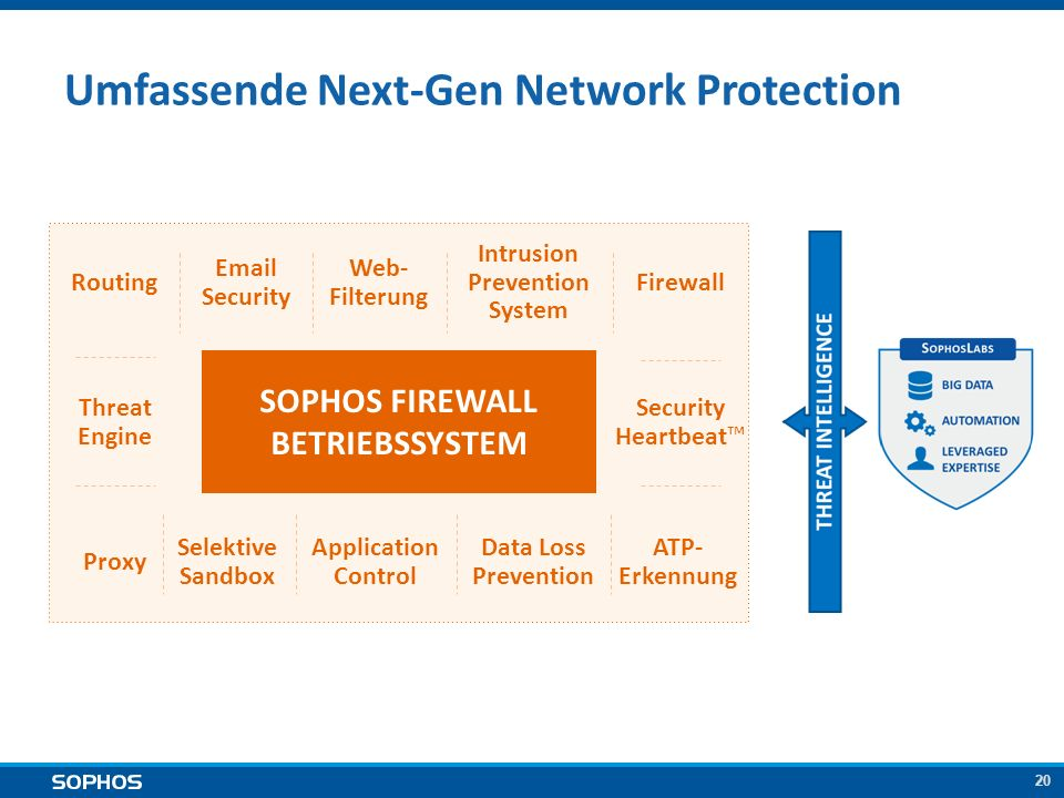 20 Umfassende Next-Gen Network Protection SOPHOS FIREWALL BETRIEBSSYSTEM Web- Filterung Intrusion Prevention System Routing Email Security Selektive Sandbox Application Control Data Loss Prevention ATP- Erkennung Proxy Threat Engine Firewall