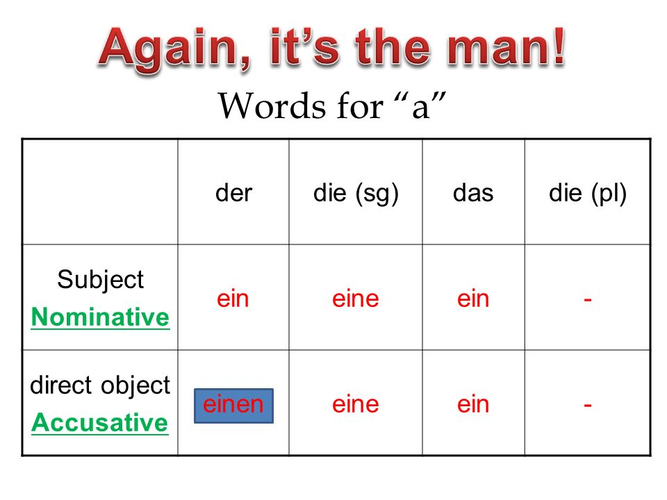 Words for a derdie (sg)dasdie (pl) Subject Nominative eineineein- direct object Accusative eineneineein-