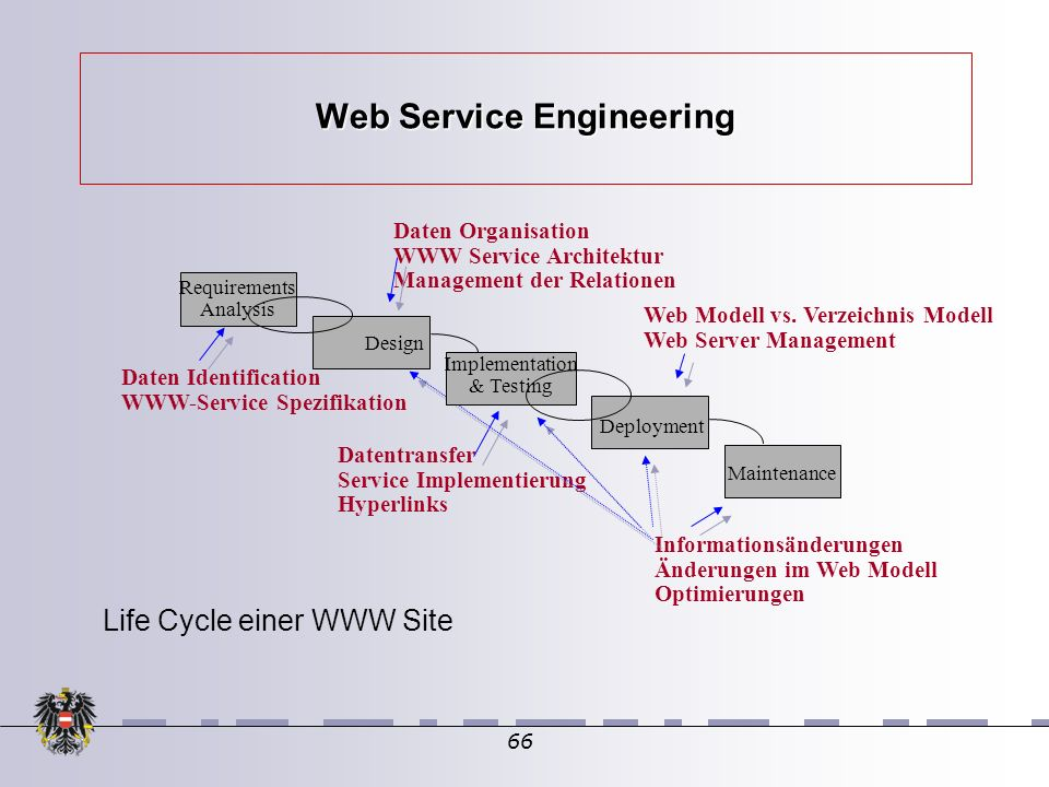 66 Web Service Engineering Daten Identification WWW-Service Spezifikation Daten Organisation WWW Service Architektur Management der Relationen Datentransfer Service Implementierung Hyperlinks Web Modell vs.