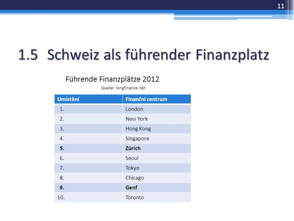 1.5Schweiz als führender Finanzplatz Führende Finanzplätze 2012 Quelle: longfinance.net 11 UmístěníFinanční centrum 1.London 2.New York 3.Hong Kong 4.Singapore 5.Zürich 6.Seoul 7.Tokyo 8.Chicago 9.Genf 10.Toronto