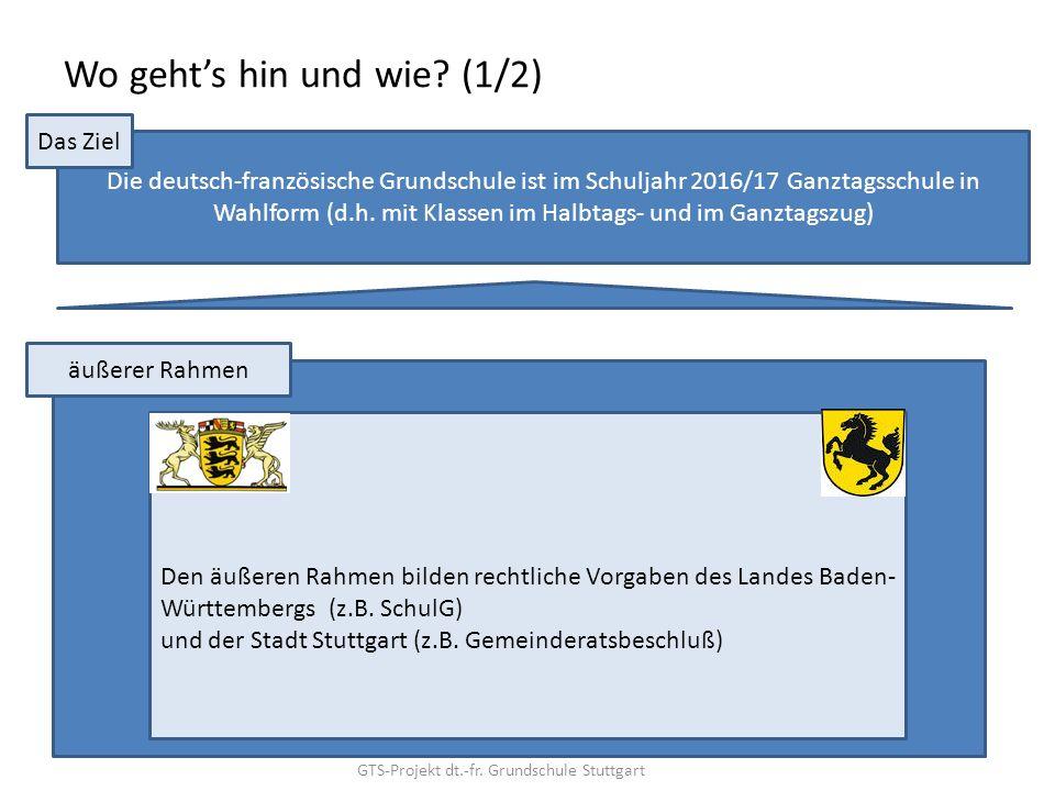 Informationen zur Ganztagsschule in Wahlform. Ausgangssituation an ...