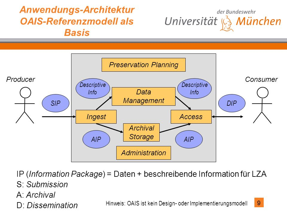9 Anwendungs-Architektur OAIS-Referenzmodell als Basis IP (Information Package) = Daten + beschreibende Information für LZA S: Submission A: Archival D: Dissemination Consumer Ingest AIP DIPSIP Data Management Access Archival Storage Producer AIP Preservation Planning Administration Descriptive Info Descriptive Info Hinweis: OAIS ist kein Design- oder Implementierungsmodell
