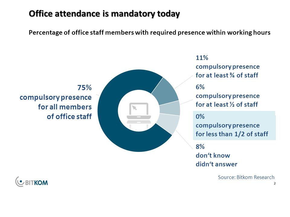75% compulsory presence for all employees 75% compulsory presence for all members of office staff 11% compulsory presence for at least ¾ of staff 6% compulsory presence for at least ½ of staff 0% compulsory presence for less than 1/2 of staff 8% don't know didn't answer Source: Bitkom Research Office attendance is mandatory today Percentage of office staff members with required presence within working hours
