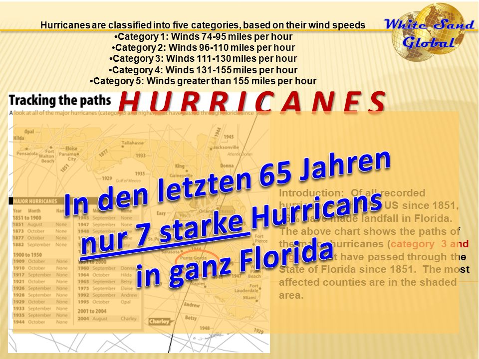 Hurricanes are classified into five categories, based on their wind speeds Category 1: Winds 74-95 miles per hour Category 2: Winds 96-110 miles per hour Category 3: Winds 111-130 miles per hour Category 4: Winds 131-155 miles per hour Category 5: Winds greater than 155 miles per hour Introduction: Of all recorded hurricanes to hit the US since 1851, 36% have made landfall in Florida.