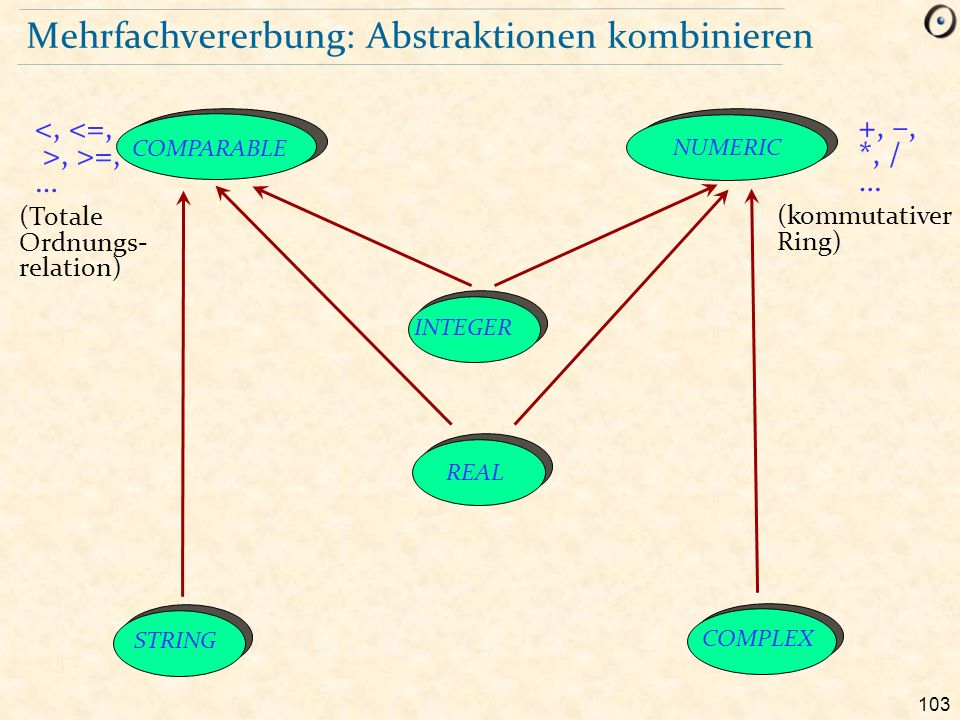 103 Mehrfachvererbung: Abstraktionen kombinieren COMPARABLE NUMERIC STRING COMPLEX INTEGER REAL, >=, … +, –, *, / … (Totale Ordnungs- relation) (kommutativer Ring)