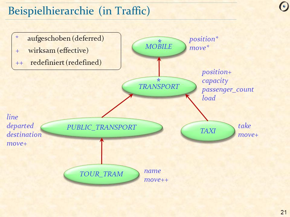 21 Beispielhierarchie (in Traffic) MOBILE TRANSPORT TAXI PUBLIC_TRANSPORT TOUR_TRAM position* move* * aufgeschoben (deferred) + wirksam (effective) ++ redefiniert (redefined) * * position+ capacity passenger_count load take move+ line departed destination move+ name move++