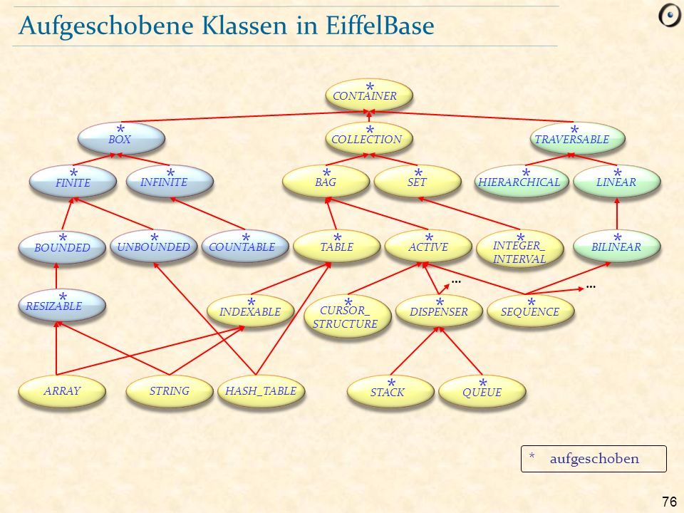 76 Aufgeschobene Klassen in EiffelBase CONTAINER * BOX * COLLECTION * TRAVERSABLE * FINITE * INFINITE * BOUNDED * UNBOUNDED * COUNTABLE * RESIZABLE * BAG * SET * HIERARCHICAL * LINEAR * TABLE * ACTIVE * INTEGER_ INTERVAL * BILINEAR * INDEXABLE * CURSOR_ STRUCTURE * DISPENSER * SEQUENCE * ARRAYSTRINGHASH_TABLE STACK * QUEUE * … … * aufgeschoben