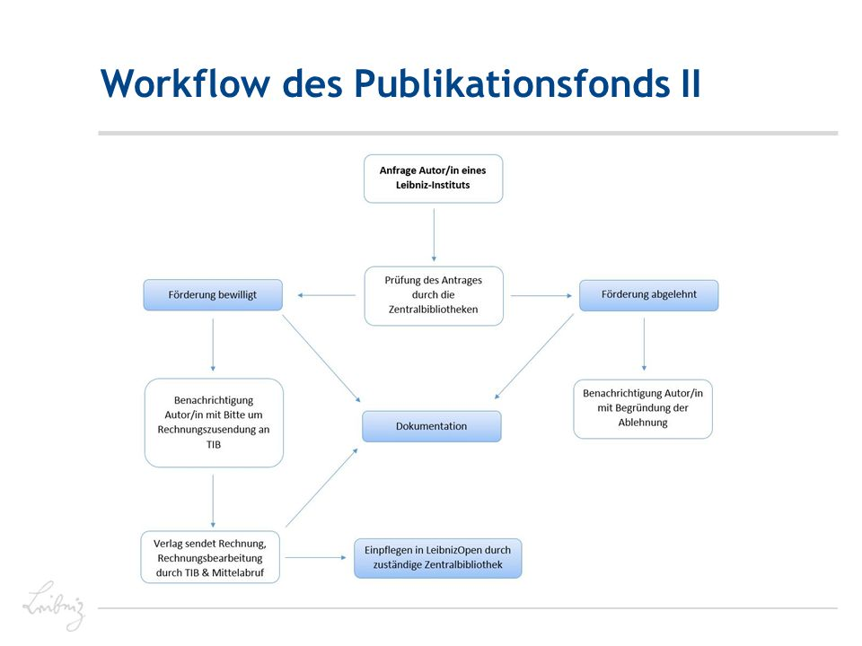 Workflow des Publikationsfonds II