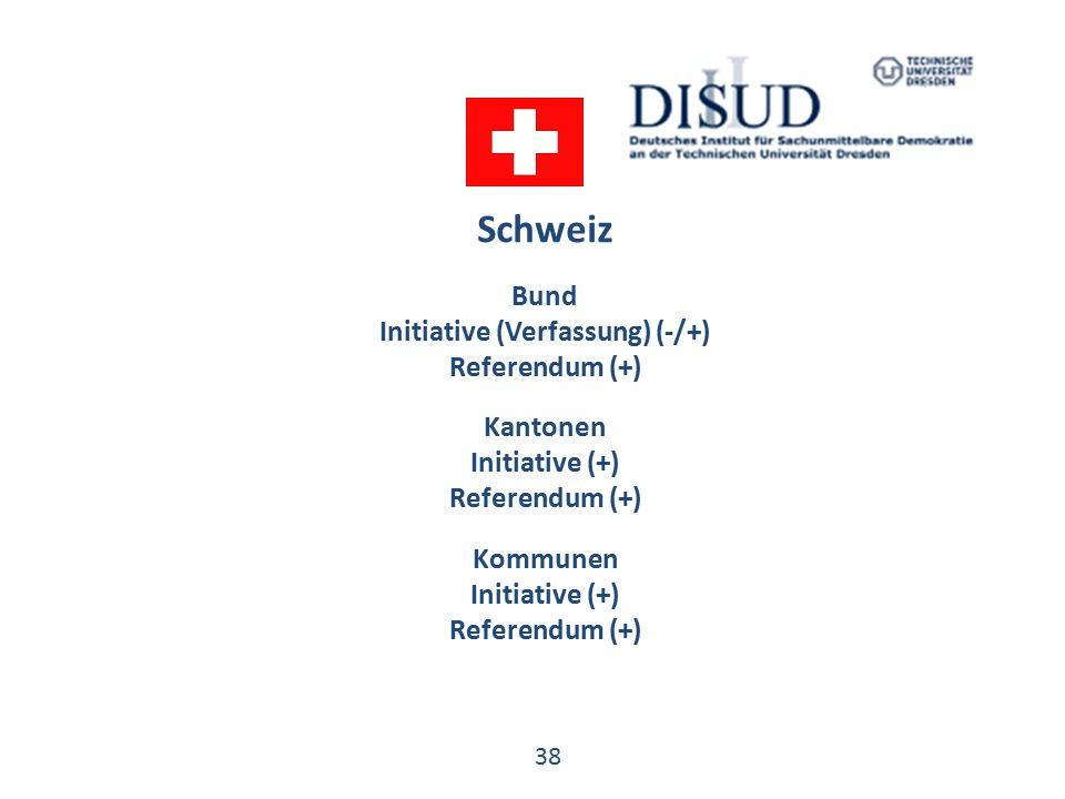 38 Schweiz Bund Initiative (Verfassung) (-/+) Referendum (+) Kantonen Initiative (+) Referendum (+) Kommunen Initiative (+) Referendum (+)